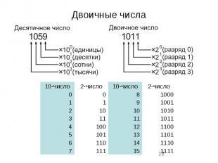 Двоичные числа