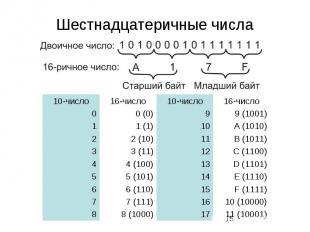 Шестнадцатеричные числа