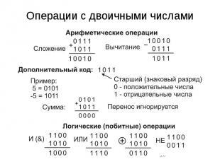 Операции с двоичными числами