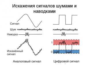 Искажения сигналов шумами и наводками