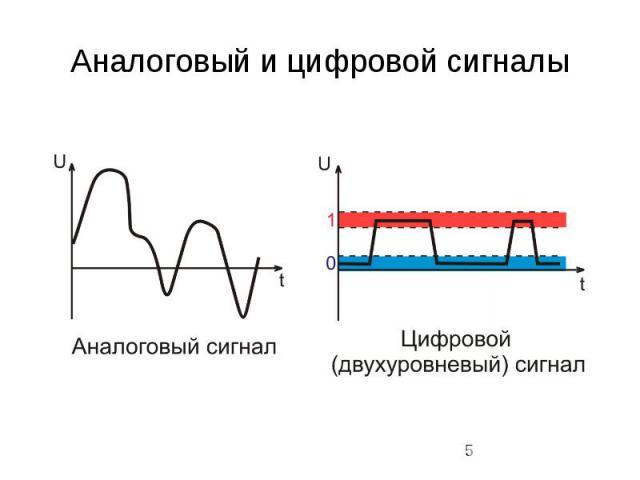 Аналоговый и цифровой сигналы