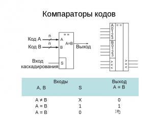 Компараторы кодов