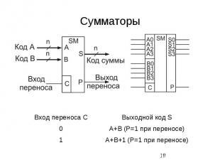 Сумматоры