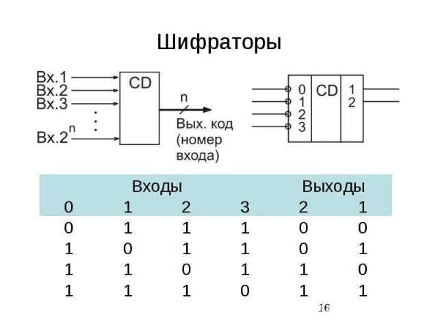 Шифраторы