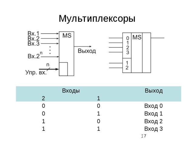 Мультиплексоры
