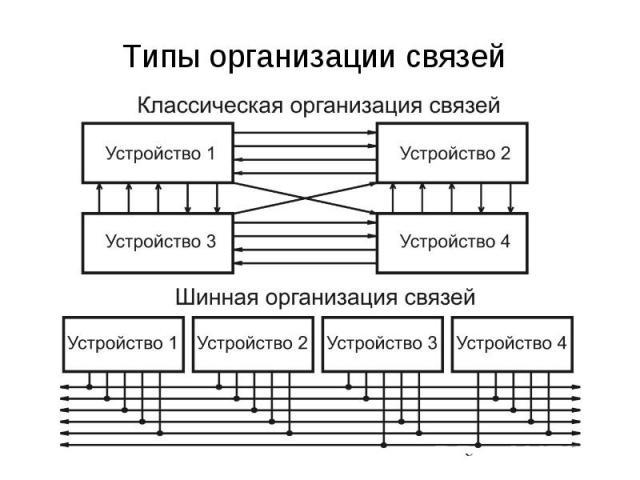 Типы организации связей