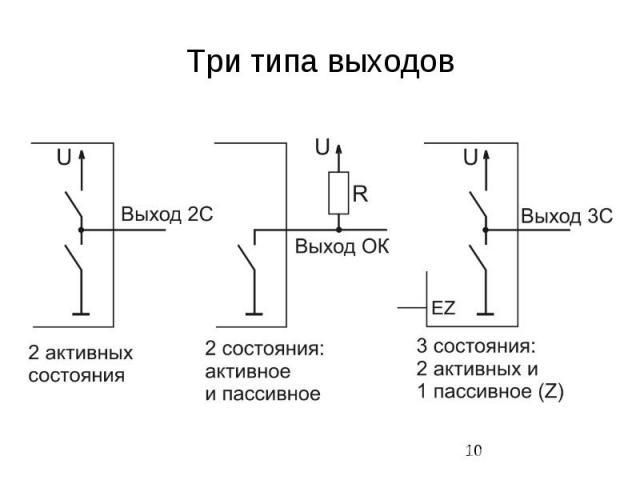 Три типа выходов