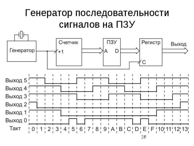 Генератор последовательности сигналов на ПЗУ