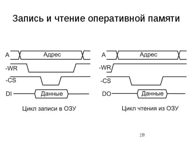 Запись и чтение оперативной памяти