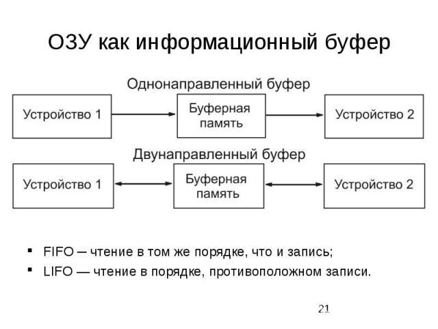 ОЗУ как информационный буфер FIFO ─ чтение в том же порядке, что и запись; LIFO — чтение в порядке, противоположном записи.