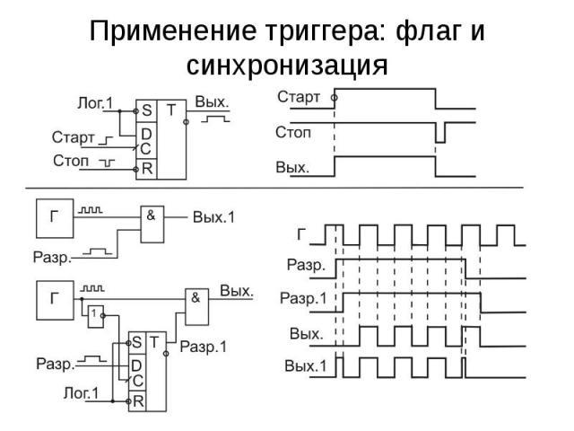 Применение триггера: флаг и синхронизация