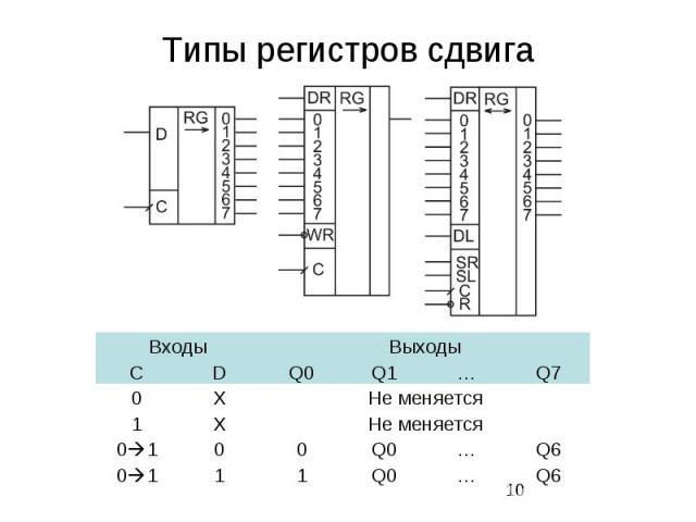 Типы регистров сдвига