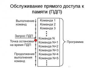 Обслуживание прямого доступа к памяти (ПДП)