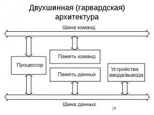 Двухшинная (гарвардская) архитектура