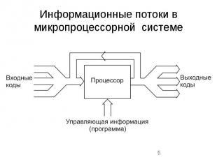 Информационные потоки в микропроцессорной системе