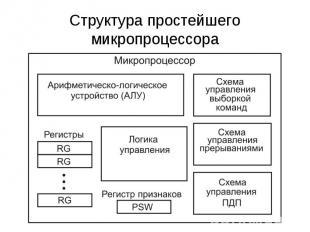 Структура простейшего микропроцессора