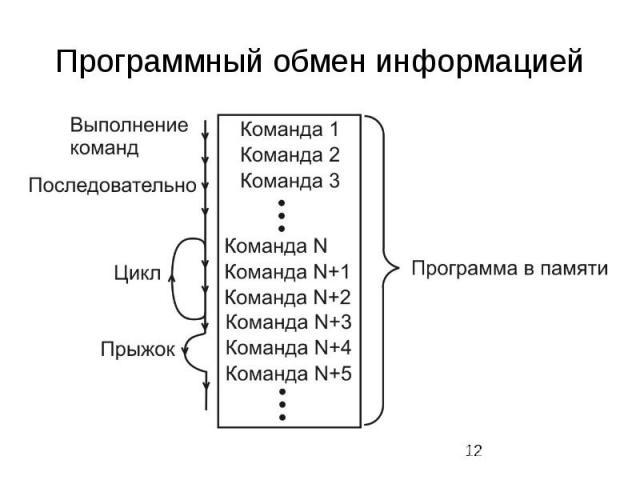 Программный обмен информацией