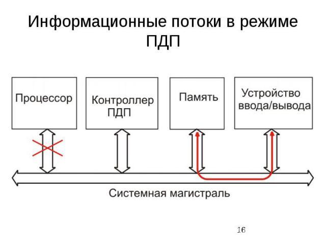 Информационные потоки в режиме ПДП