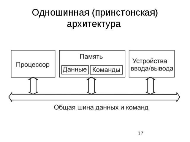 Одношинная (принстонская) архитектура