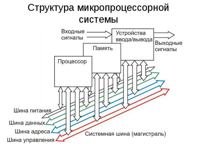 Структура микропроцессорной системы