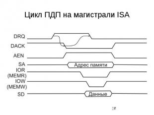 Цикл ПДП на магистрали ISA