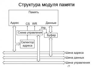 Структура модуля памяти