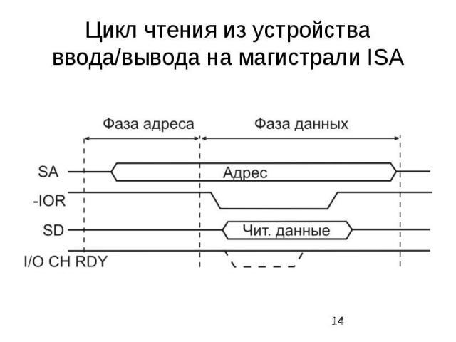 Цикл чтения из устройства ввода/вывода на магистрали ISA