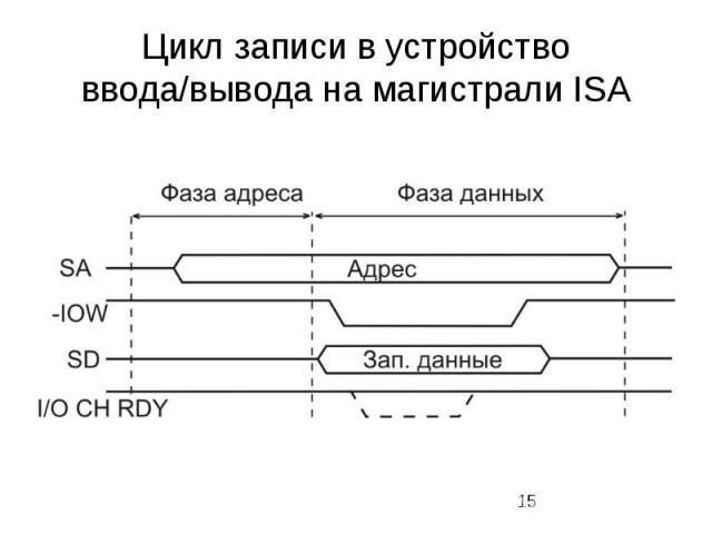 Цикл записи в устройство ввода/вывода на магистрали ISA
