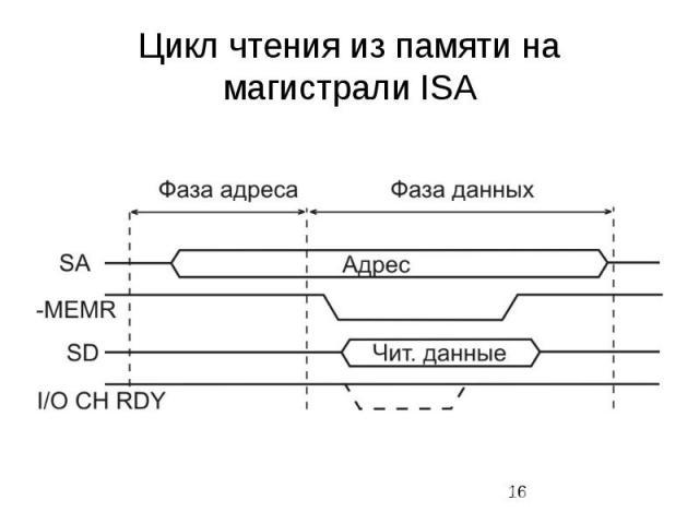 Цикл чтения из памяти на магистрали ISA