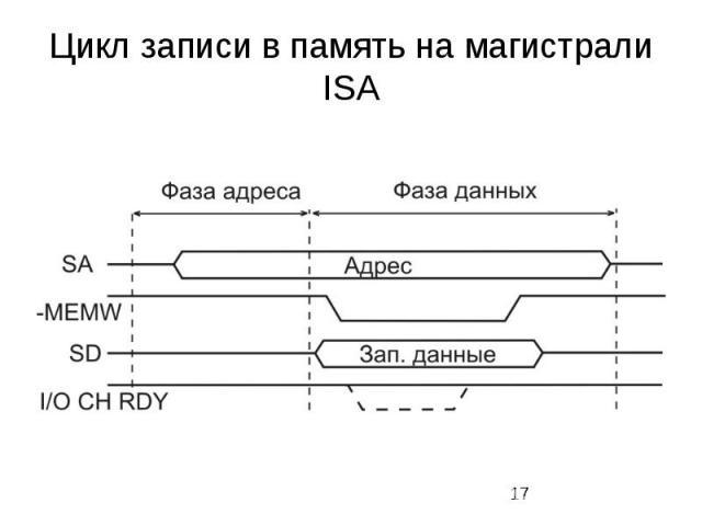 Цикл записи в память на магистрали ISA