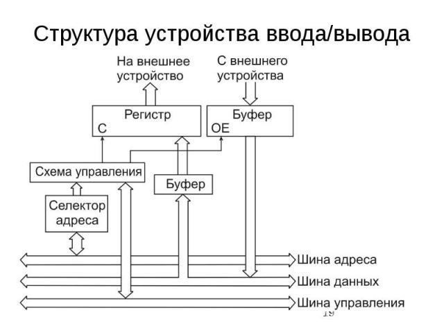 Структура устройства ввода/вывода