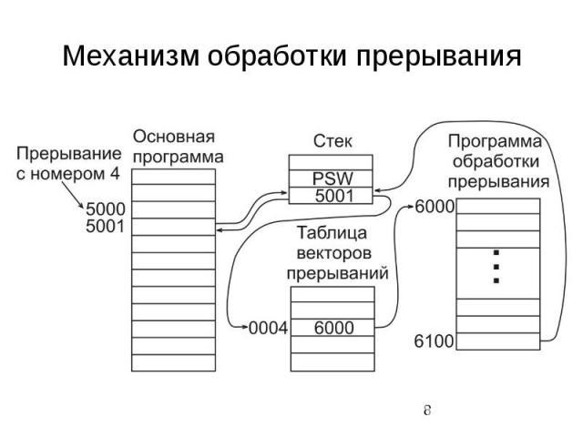 Механизм обработки прерывания