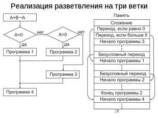 Реализация разветвления на три ветки