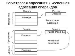 Регистровая адресация и косвенная адресация операндов
