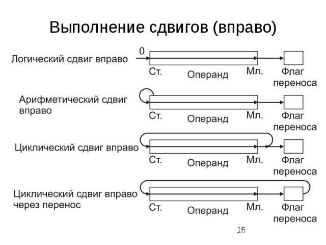 Выполнение сдвигов (вправо)