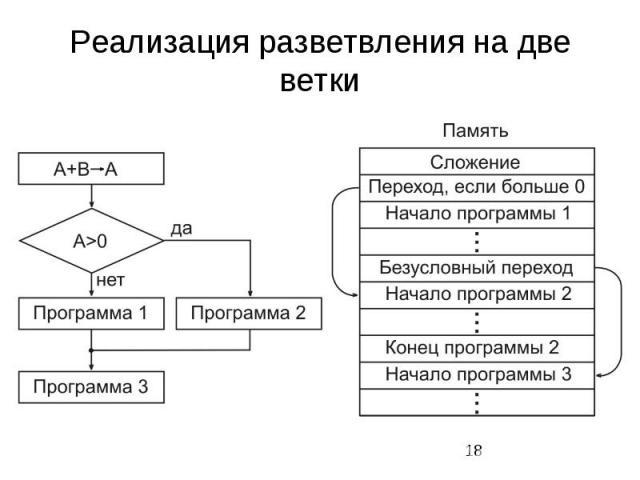 Реализация разветвления на две ветки