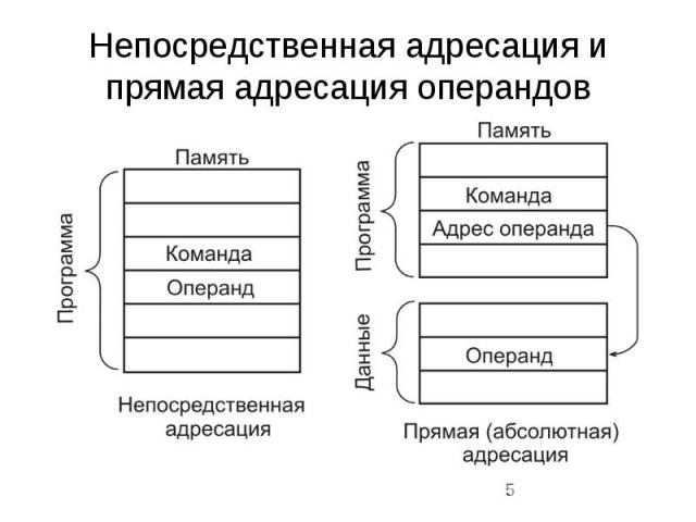 Непосредственная адресация и прямая адресация операндов