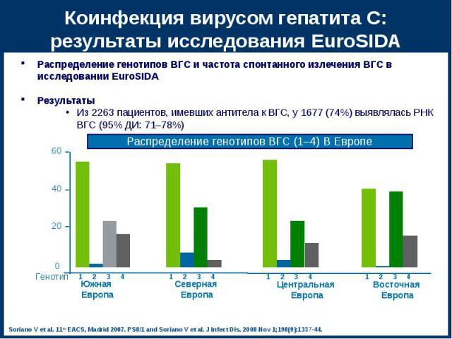 Распределение генотипов ВГС и частота спонтанного излечения ВГС в исследовании EuroSIDA Распределение генотипов ВГС и частота спонтанного излечения ВГС в исследовании EuroSIDA Результаты Из 2263 пациентов, имевших антитела к ВГС, у 1677 (74%) выявля…