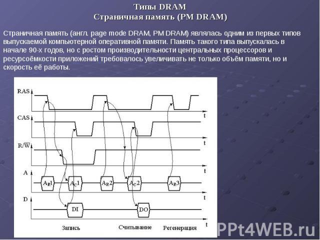 Типы DRAM Типы DRAM