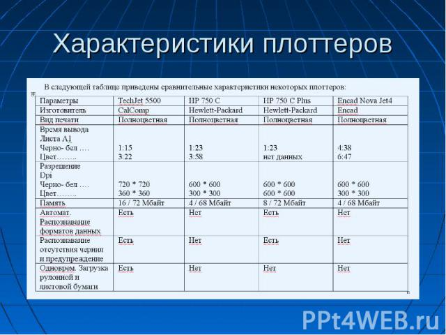 Характеристики плоттеров