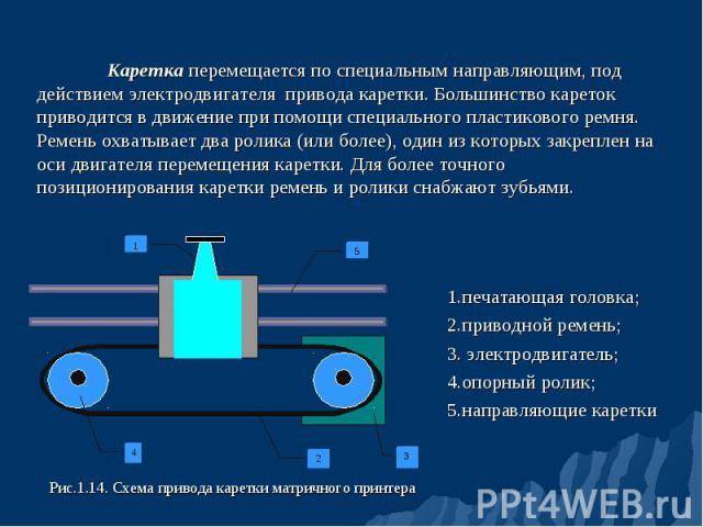 1.печатающая головка; 1.печатающая головка; 2.приводной ремень; 3. электродвигатель; 4.опорный ролик; 5.направляющие каретки