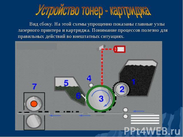 Вид сбоку. На этой схемы упрощенно показаны главные узлы лазерного принтера и картриджа. Понимание процессов полезно для правильных действий во внештатных ситуациях. Вид сбоку. На этой схемы упрощенно показаны главные узлы лазерного принтера и картр…