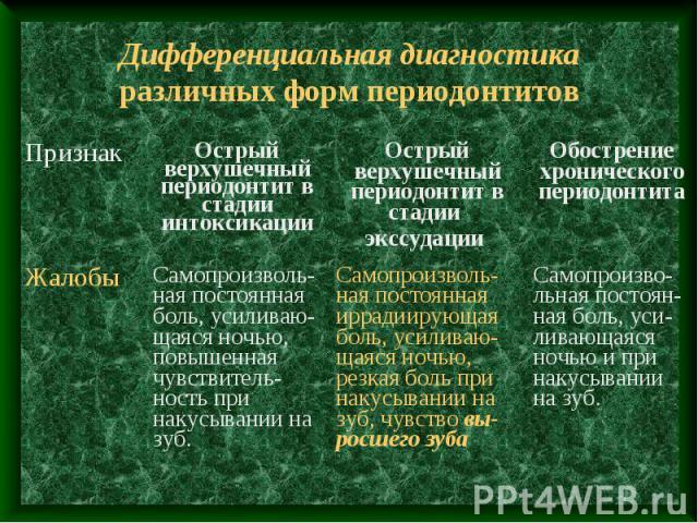 Дифференциальная диагностика различных форм периодонтитов