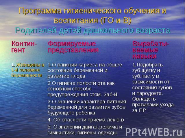 Программа гигиенического обучения и воспитания (ГО и В) Родителей детей дошкольного возраста