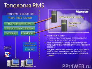 """Root"" RMS Cluster ""Root"" RMS Cluster Корень структуры доверия RMS предприятия Р"