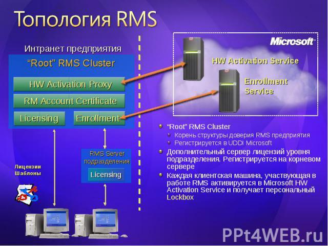 """""""Root"""" RMS Cluster """"Root"""" RMS Cluster Корень структуры доверия RMS предприятия Регистрируется в UDDI Microsoft Дополнительный сервер лицензий уровня подразделения. Регистрируется на корневом сервере Каждая клиентская машина, участвующая в работе RMS…"""