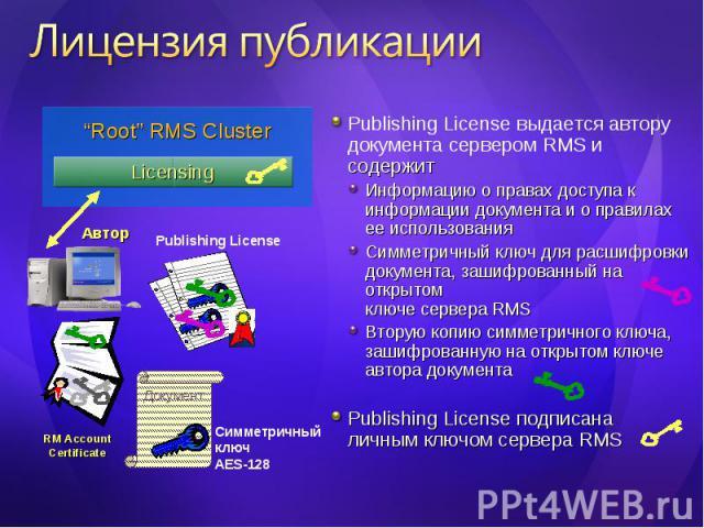 Publishing License выдается автору документа сервером RMS и содержит Publishing License выдается автору документа сервером RMS и содержит Информацию о правах доступа к информации документа и о правилах ее использования Симметричный ключ для расшифро…