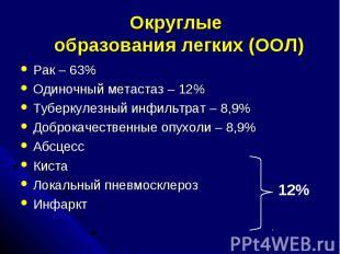 Округлые образования легких (ООЛ) Рак – 63% Одиночный метастаз – 12% Туберкулезн