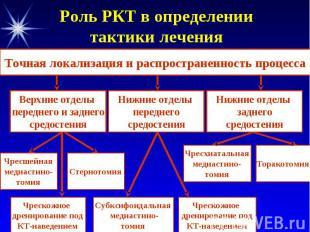 Роль РКТ в определении тактики лечения