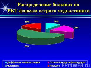 Распределение больных по РКТ-формам острого медиастинита